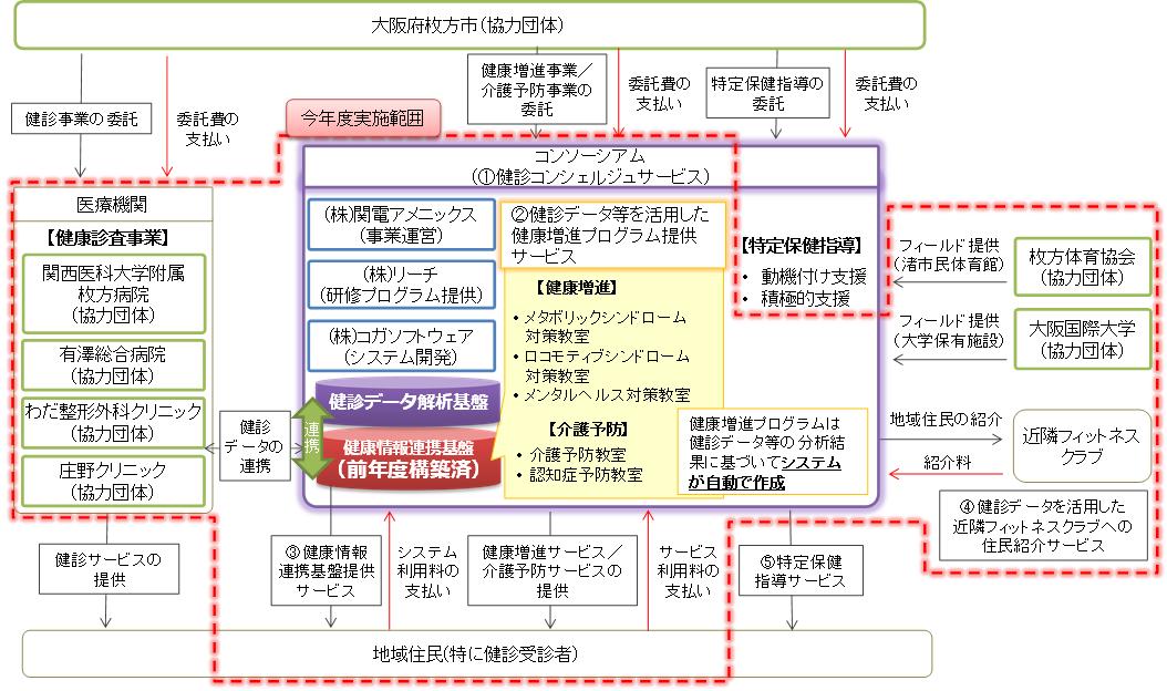 事業概要図1